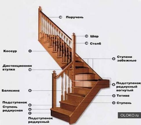 Конструктивные элементы лестниц.