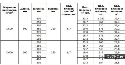 Газосиликатные блоки ГОСТ 31360-2007 и ГОСТ 31359-2007.